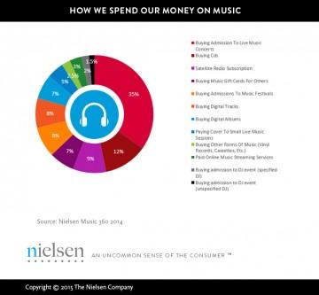 Rezultati posljednjeg Nielsenovog istraživanja koliko se segmentirano troši na glazbu u SAD-u